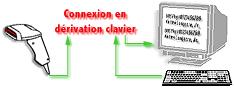 interface - connectique - clavier